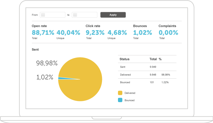 Optimize sendings with in-depth reports